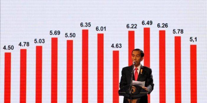 Survei Median : Ekonomi Pemerintahan Jokowi Kurang Memuaskan