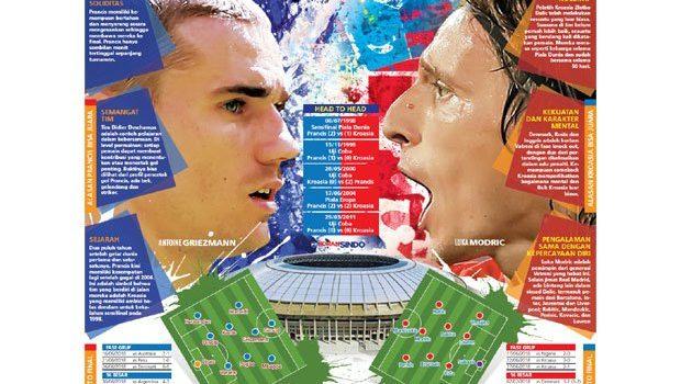 Piala Dunia Rusia : Ambisi vs Dendam